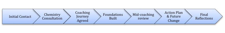 Flow Chart Final - AHC